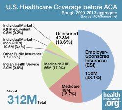 U.S. health coverage before ACA