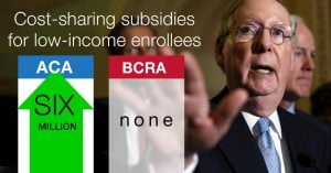 The so-called Better Care Reconciliation Act (BCRA) ends CSR subsidies, which reduce out-of-pocket costs for about 5 million current low-income ACA Marketplace enrollees.