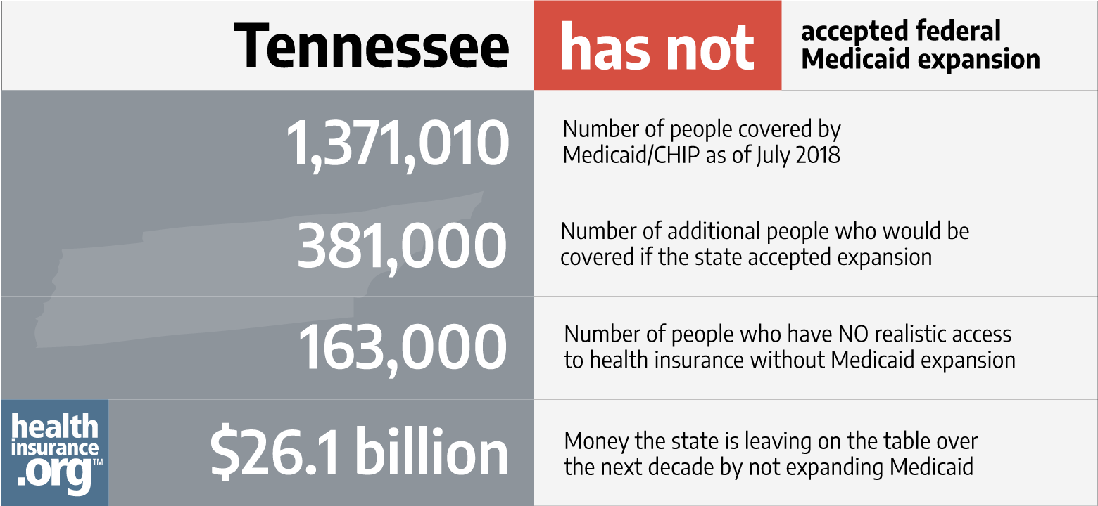 tennessee Medicaid guide