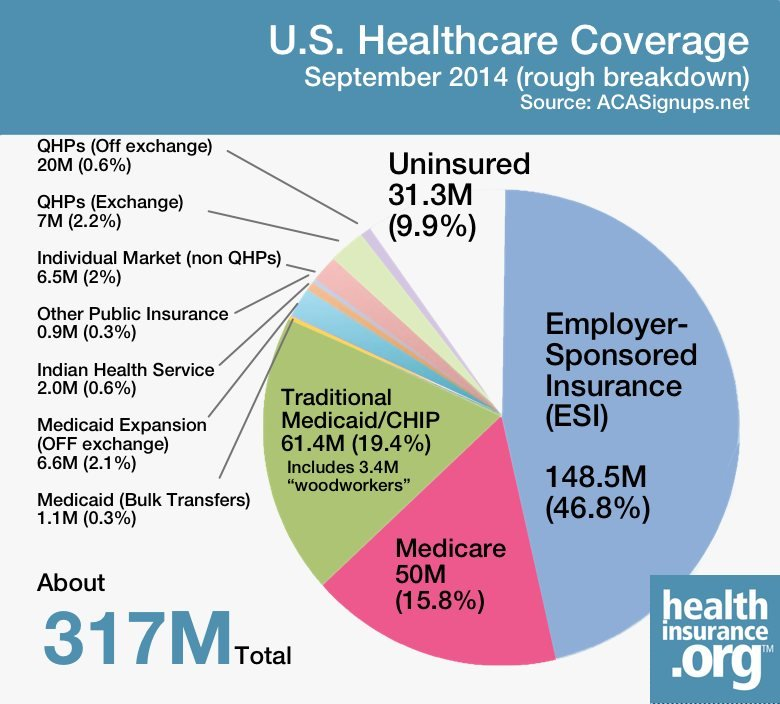 health coverage after ACA implementation
