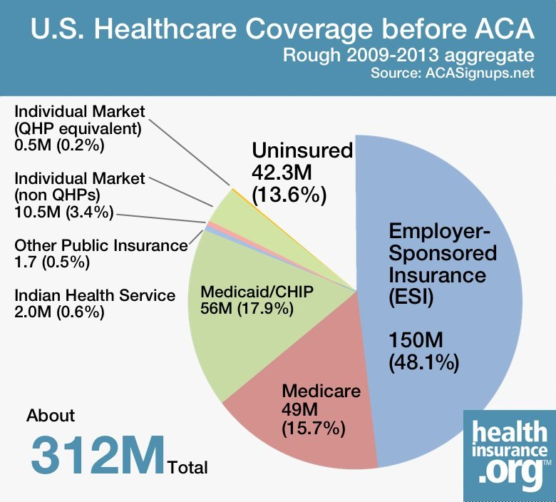 health coverage before the ACA