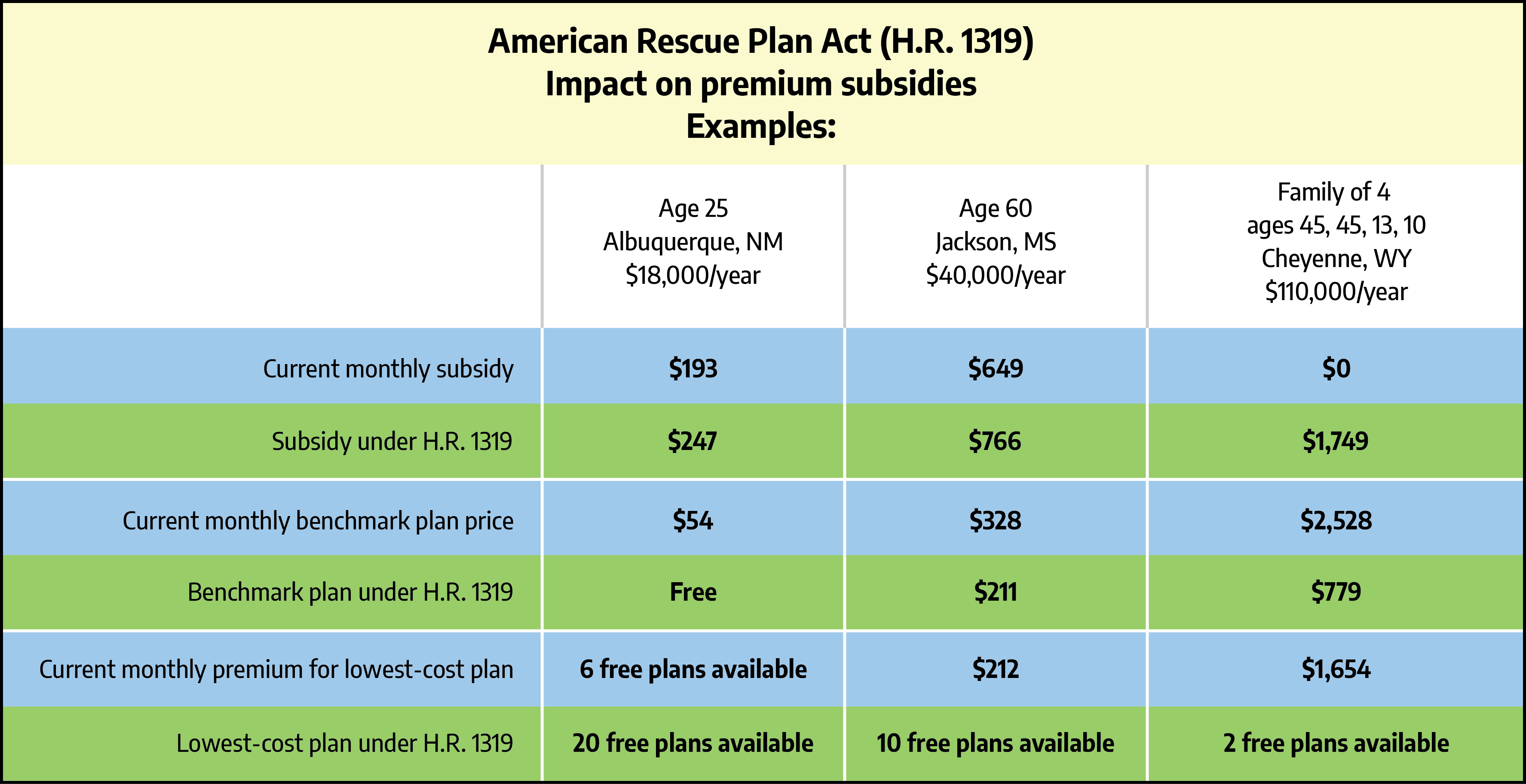 American Rescue Plan Act impact on health insurance subsidies